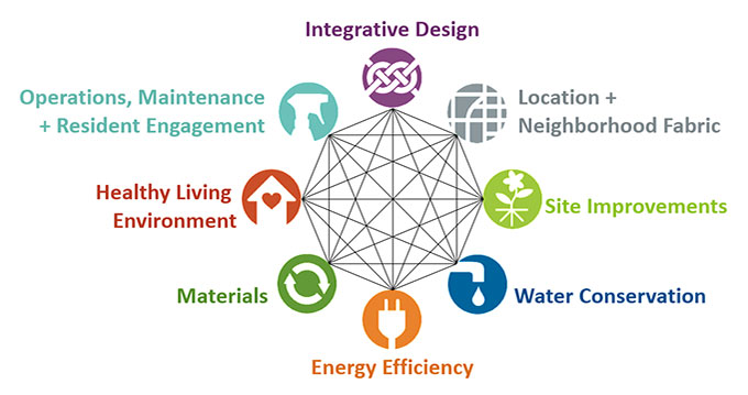 criteria-category-diagram